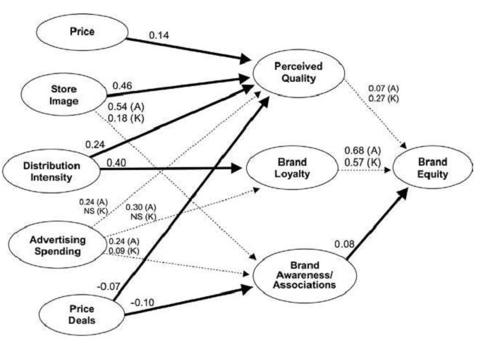 Structural brand equity model