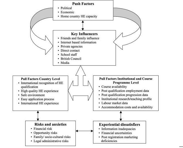 Figure 2 A model for African students' overseas study decision-making