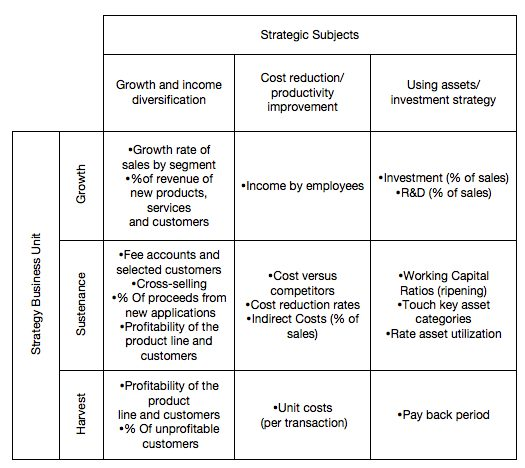 Innovation in the Enterprise: Market Orientation as an Important
