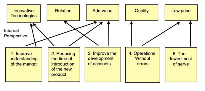 Figure 6. The translation of the client's goals in domestic priorities