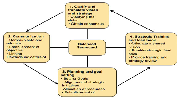 The-Balanced-Scorecard-as-a-structure-or-strategic-framework-for-action