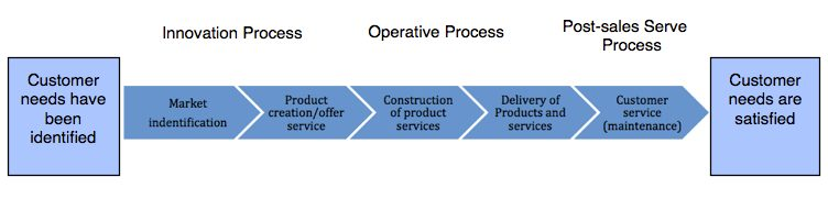 The model of the generic value chain