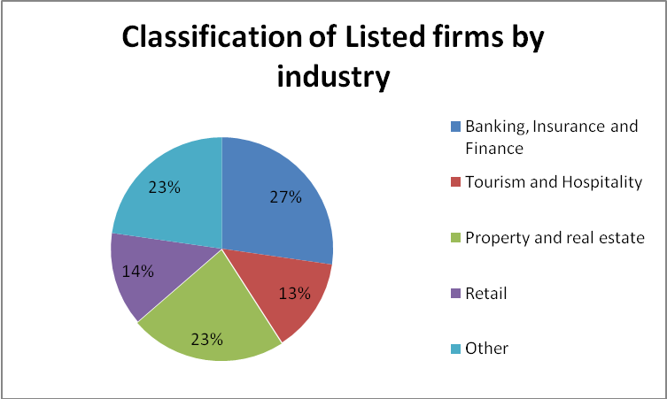 Classification of BSE listed Firms by Industry