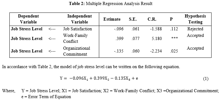 Analysis of work related stress