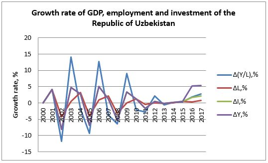 Development Strategy of Uzbekistan: Modernization Versus Innovation?