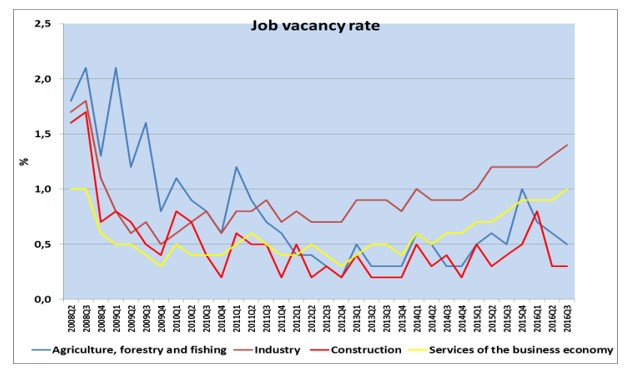 How Effective Was the Romanian Labour Market After 2008?