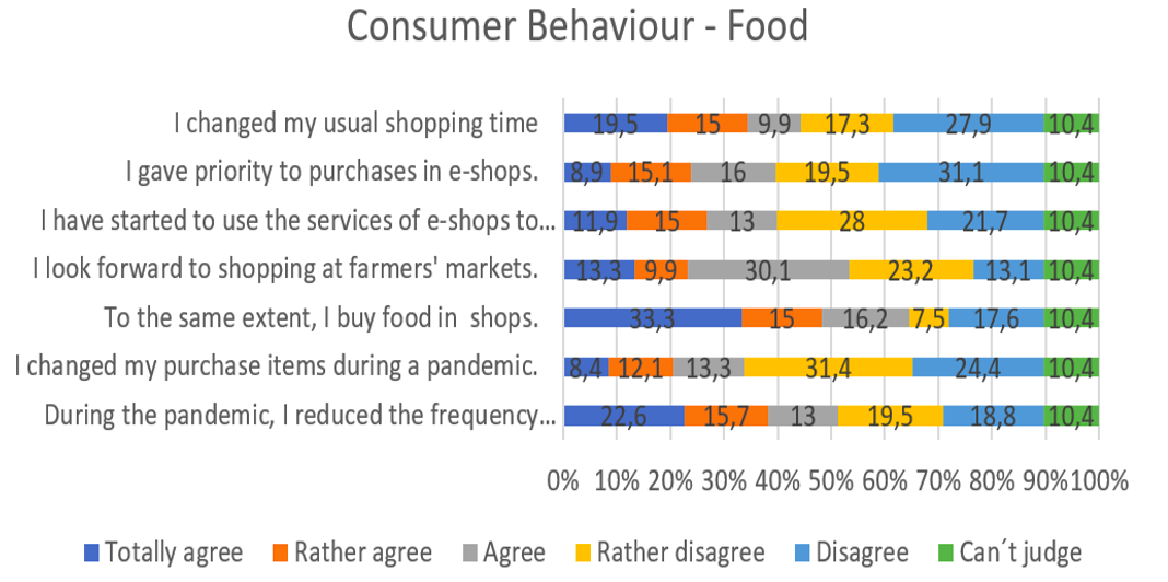 Consumer Behaviour during Pandemic of COVID-19