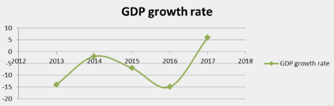 Impact of Public Sector Financial Management on the Economic Growth of Nigeria